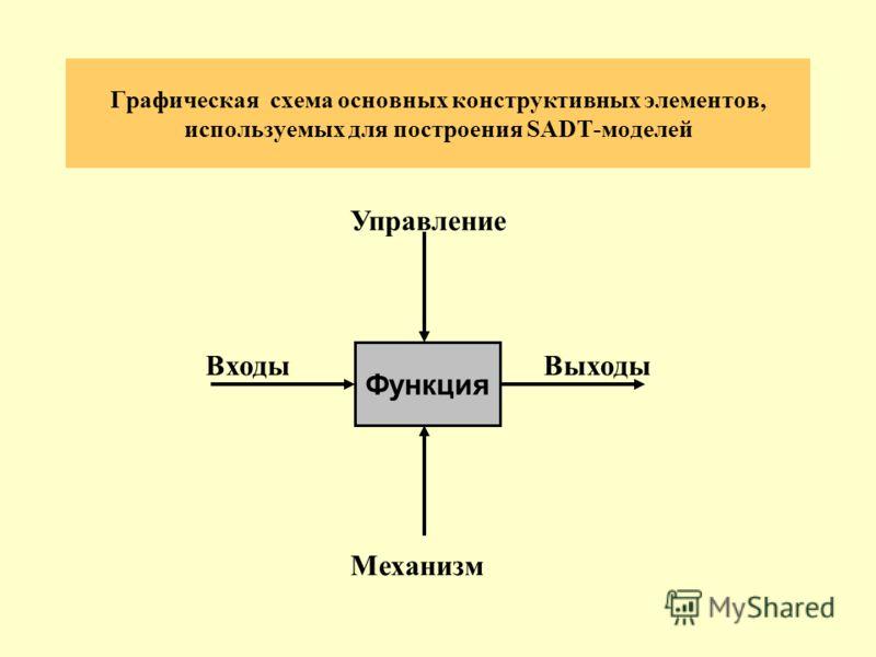 Графическая схема основных конструктивных элементов, используемых для построения SADT-моделей Функция ВходыВыходы Управление Механизм