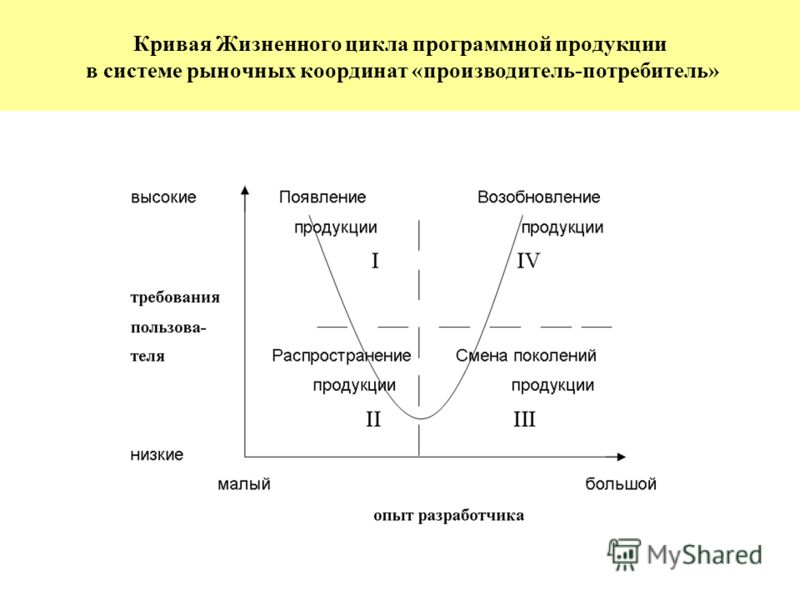 Кривая Жизненного цикла программной продукции в системе рыночных координат «производитель-потребитель»