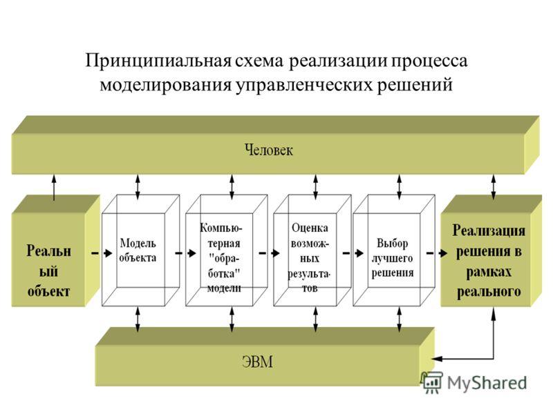 Принципиальная схема реализации процесса моделирования управленческих решений