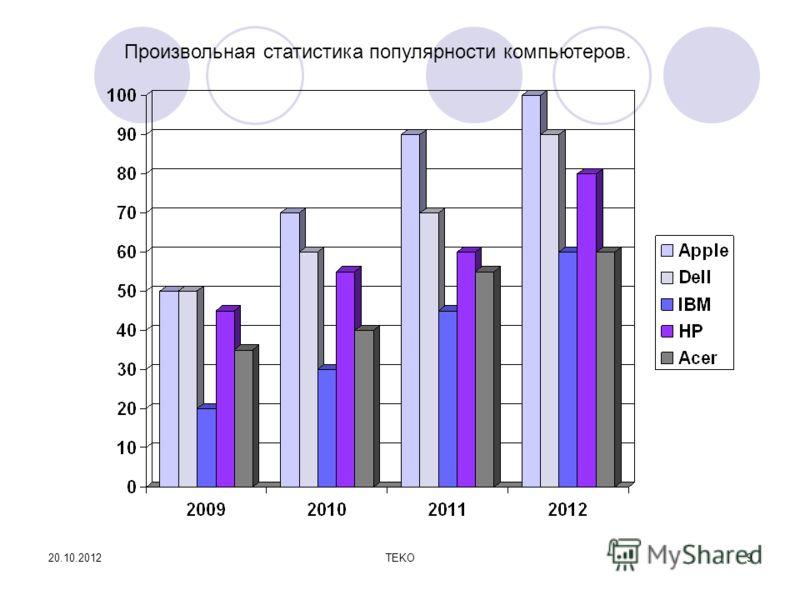 20.10.2012TEKO9 Произвольная статистика популярности компьютеров.