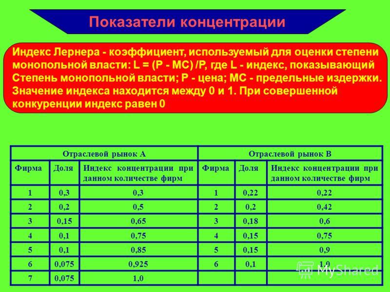 Индекс Лернера - коэффициент, используемый для оценки степени монопольной власти: L = (Р - МС) /Р, где L - индекс, показывающий Степень монопольной власти; Р - цена; МС - предельные издержки. Значение индекса находится между 0 и 1. При совершенной ко