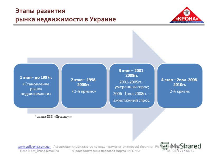 www.ppfkrona.com.ua www.ppfkrona.com.ua Ассоциация специалистов по недвижимости (риэлторов) Украины Ph. /fax: +38 (057) 717-16-15 E-mail: ppf_krona@mail.ru «Производственно-правовая фирма «КРОНА» +38 (057) 717-66-44 Этапы развития рынка недвижимости