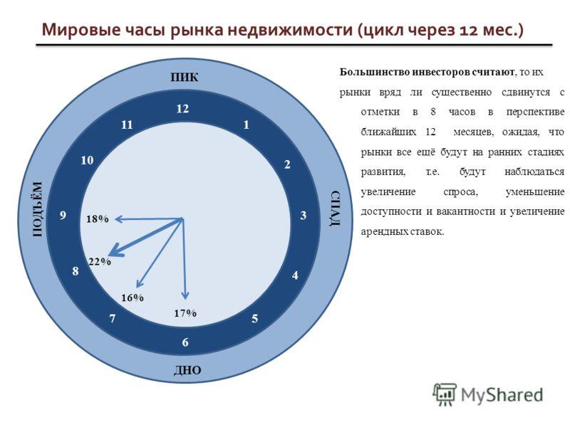 Мировые часы рынка недвижимости (цикл через 12 мес.) ПИК ДНО СПАД ПОДЪЁМ 12 6 39 11 5 2 8 1 10 7 4 22% 17% 18% 16% Большинство инвесторов считают, то их рынки вряд ли существенно сдвинутся с отметки в 8 часов в перспективе ближайших 12 месяцев, ожида