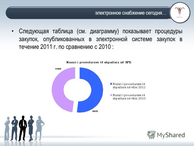Facts and figures Следующая таблица (см. диаграмму) показывает процедуры закупок, опубликованных в электронной системе закупок в течение 2011 г. по сравнению с 2010 : электронное снабжение сегодня…