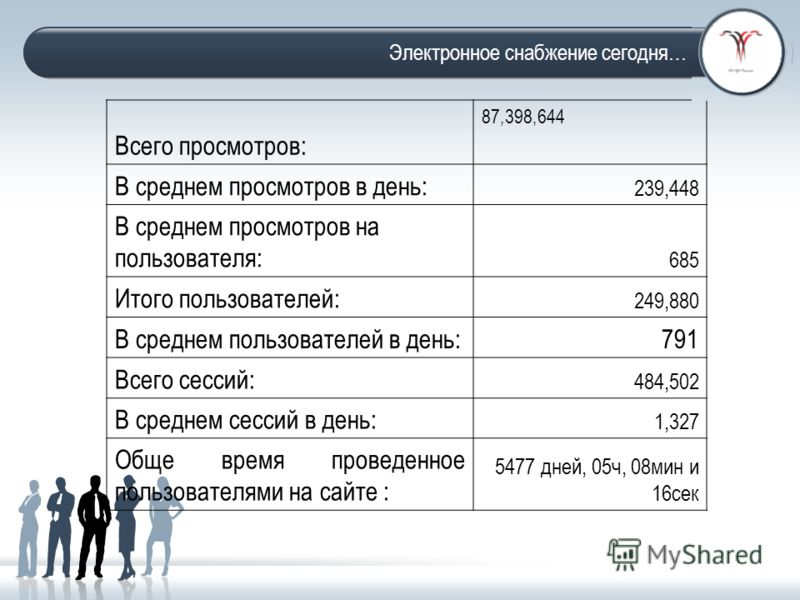 Facts and figures-2011 Всего просмотров: 87,398,644 В среднем просмотров в день: 239,448 В среднем просмотров на пользователя: 685 Итого пользователей: 249,880 В среднем пользователей в день:791 Всего сессий: 484,502 В среднем сессий в день: 1,327 Об