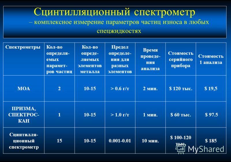 Сцинтилляционный спектрометр – комплексное измерение параметров частиц износа в любых спецжидкостях СпектрометрыКол-во определя- емых парамет- ров частиц Кол-во опреде- ляемых элементов металла Предел определе- ния для разных элементов Время проведе-