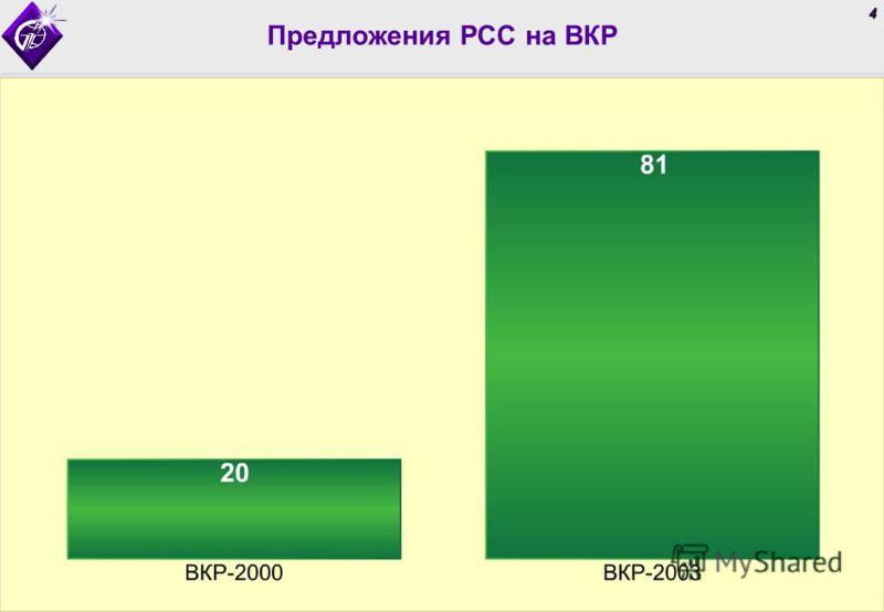 4 Предложения РСС на ВКР