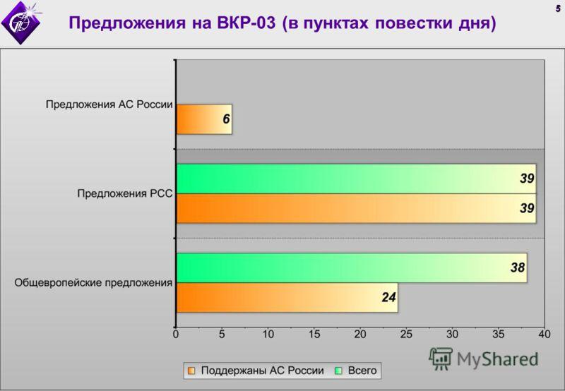 5 Предложения на ВКР-03 (в пунктах повестки дня)