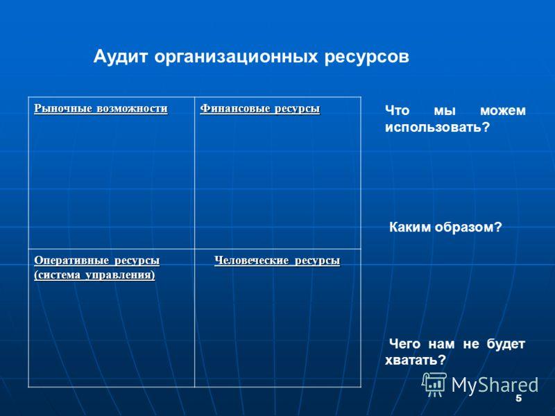 5 Рыночные возможности Финансовые ресурсы Оперативные ресурсы (система управления) Человеческие ресурсы Что мы можем использовать? Каким образом? Чего нам не будет хватать? Аудит организационных ресурсов