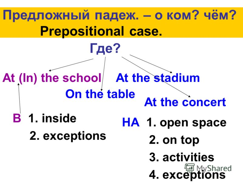 Предложный падеж. – о ком? чём? Prepositional case. Где? At (In) the school On the table At the stadium At the concert В 1. inside 2. exceptions НА 1. open space 2. on top 3. activities 4. exceptions