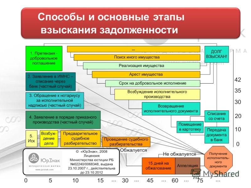 Способы и основные этапы взыскания задолженности Способы и основные этапы взыскания задолженности