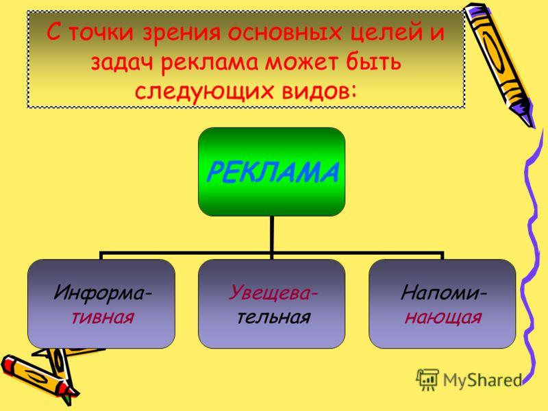 С точки зрения основных целей и задач реклама может быть следующих видов: РЕКЛАМА Информа- тивная Увещева- тельная Напоми- нающая