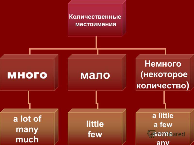 Количественные местоимения много a lot of many much мало little few Немного (некоторое количество) a little a few some any