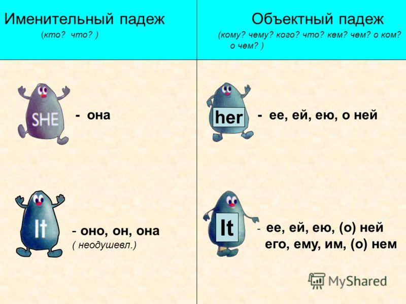 Именительный падеж Объектный падеж (кто? что? ) (кому? чему? кого? что? кем? чем? о ком? о чем? ) - она her - ее, ей, ею, о ней - оно, он, она ( неодушевл.) It - ее, ей, ею, (о) ней его, ему, им, (о) нем