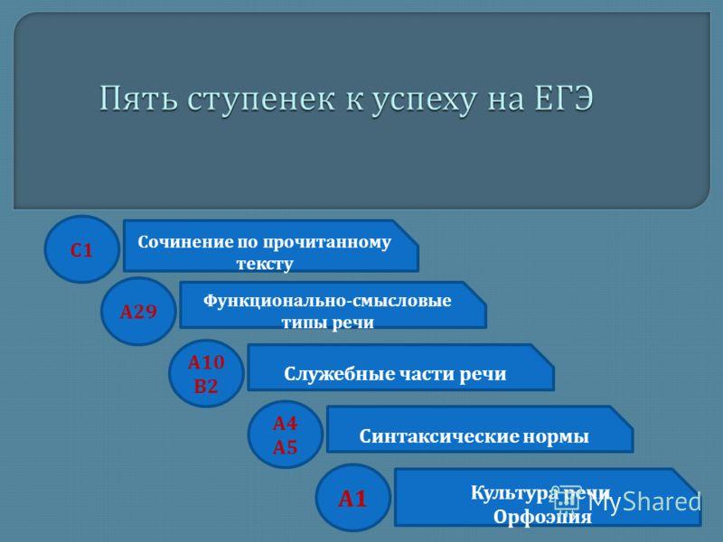 Культура речи Орфоэпия Синтаксические нормы Служебные части речи Функционально - смысловые типы речи Сочинение по прочитанному тексту А1А1 А4А5А4А5 А 10 В 2 А 29 С1С1