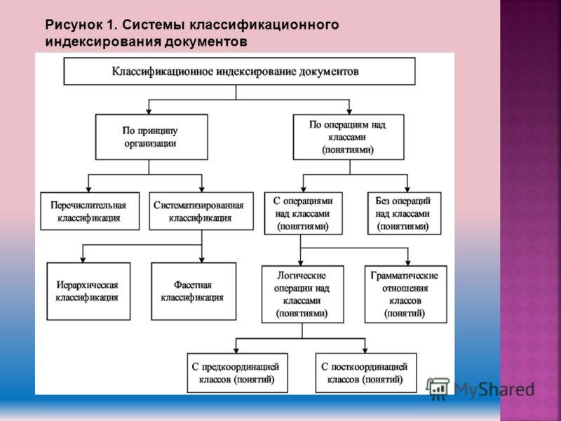 Рисунок 1. Системы классификационного индексирования документов