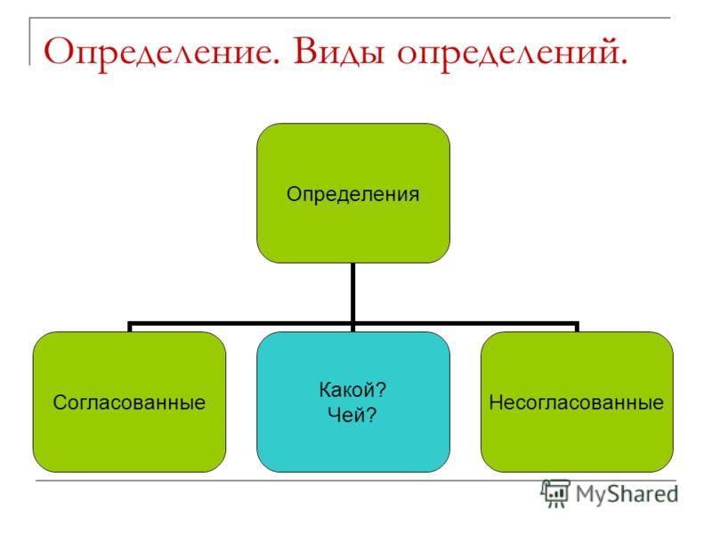 Определение. Виды определений. Определения Согласованные Какой? Чей? Несогласованные
