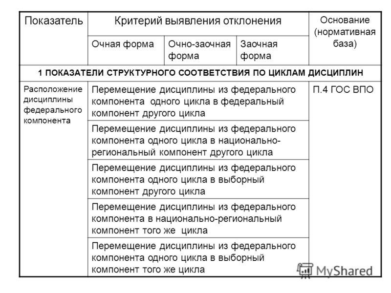 ПоказательКритерий выявления отклонения Основание (нормативная база) Очная формаОчно-заочная форма Заочная форма 1 ПОКАЗАТЕЛИ СТРУКТУРНОГО СООТВЕТСТВИЯ ПО ЦИКЛАМ ДИСЦИПЛИН Расположение дисциплины федерального компонента Перемещение дисциплины из феде