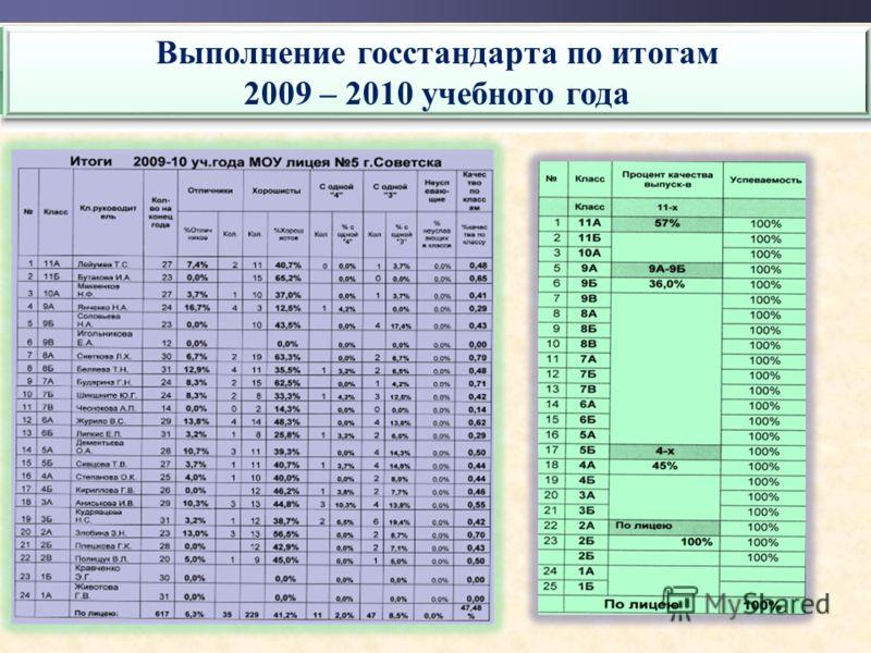 Выполнение госстандарта по итогам 2009 – 2010 учебного года Выполнение госстандарта по итогам 2009 – 2010 учебного года