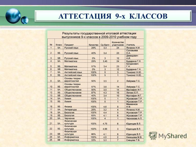 АТТЕСТАЦИЯ 9-х КЛАССОВ