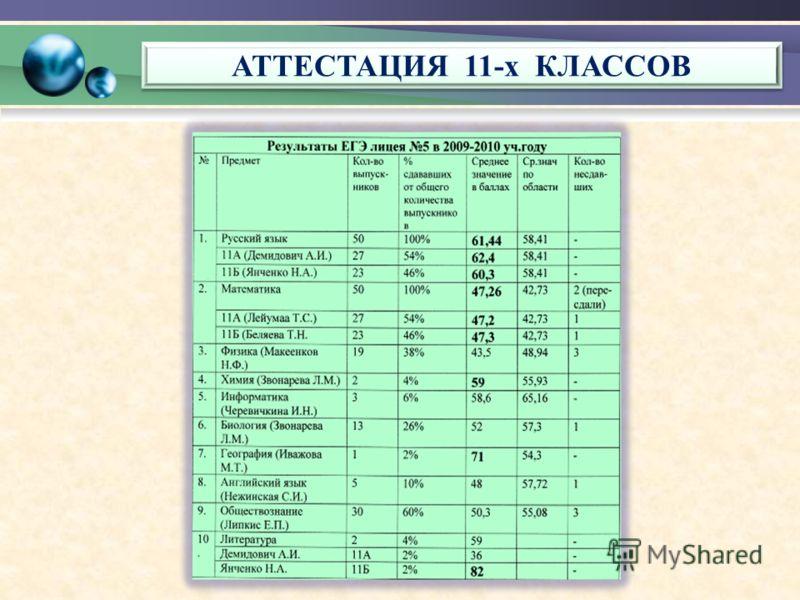 АТТЕСТАЦИЯ 11-х КЛАССОВ