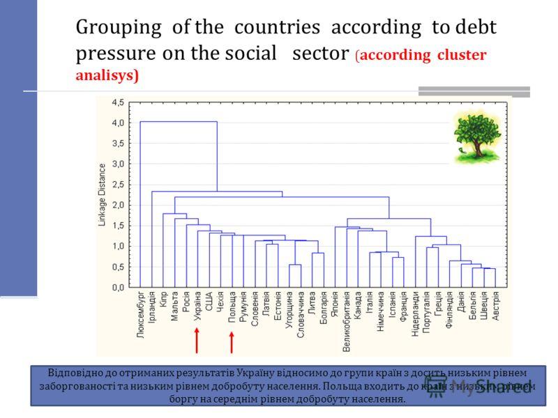 Grouping of the countries according to debt pressure on the social sector ( according cluster analisys) Відповідно до отриманих результатів Україну відносимо до групи країн з досить низьким рівнем заборгованості та низьким рівнем добробуту населення.