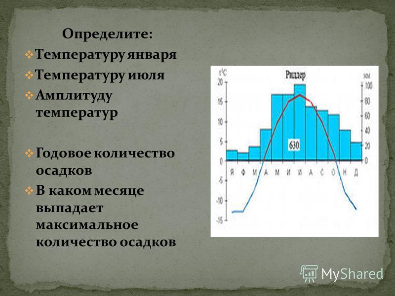 Определите: Температуру января Температуру июля Амплитуду температур Годовое количество осадков В каком месяце выпадает максимальное количество осадков