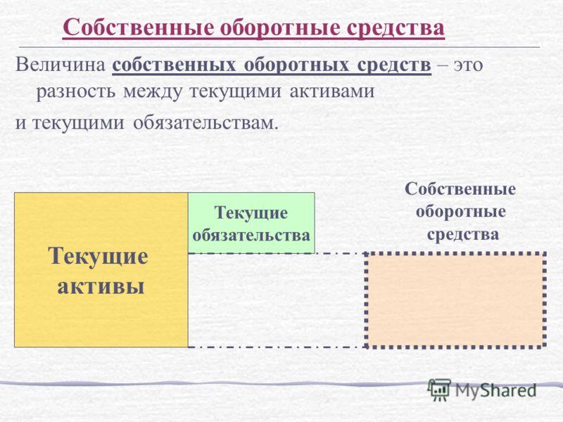 Величина собственных оборотных средств – это разность между текущими активами и текущими обязательствам. Текущие активы Текущие обязательства Собственные оборотные средства Собственные оборотные средства