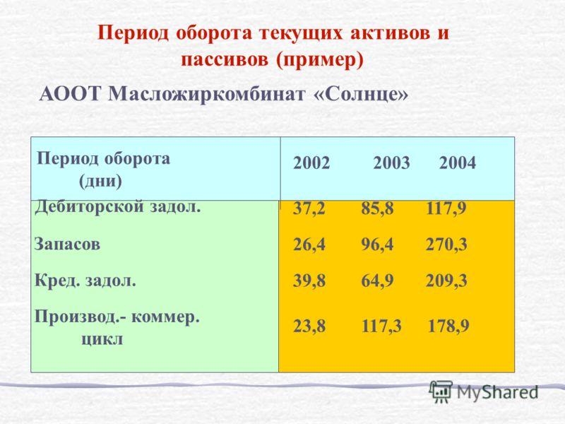 АООТ Масложиркомбинат «Солнце» Период оборота (дни) 2002 2003 2004 Дебиторской задол. Запасов Кред. задол. Производ.- коммер. цикл 37,285,8117,9 26,496,4270,3 39,864,9209,3 23,8117,3178,9 Период оборота текущих активов и пассивов (пример)