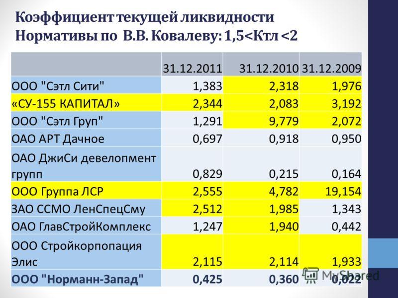 31.12.201131.12.201031.12.2009 ООО