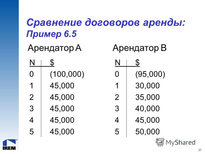 31 Сравнение договоров аренды: Пример 6.5 N$ 0(100,000) 145,000 245,000 345,000 445,000 545,000 N$ 0(95,000) 130,000 235,000 340,000 445,000 550,000 Арендатор AАрендатор B