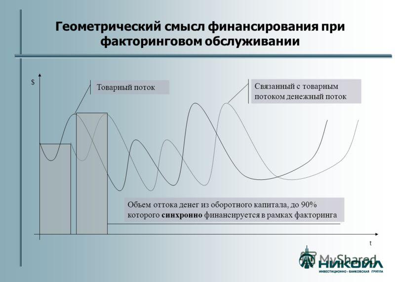 Геометрический смысл финансирования при факторинговом обслуживании Товарный поток Связанный с товарным потоком денежный поток $ t Объем оттока денег из оборотного капитала, до 90% которого синхронно финансируется в рамках факторинга