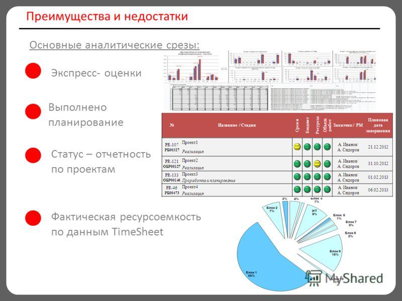 Преимущества и недостатки Экспресс- оценки Выполнено планирование Основные аналитические срезы: Фактическая ресурсоемкость по данным TimeSheet Статус – отчетность по проектам