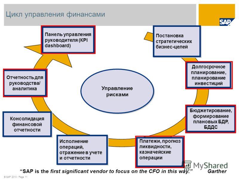 © SAP 2010 / Page 11 Цикл управления финансами Управление рисками Панель управления руководителя (КPI dashboard) Платежи, прогноз ликвидности, казначейские операции Долгосрочное планирование, планирование инвестиций Постановка стратегических бизнес-ц