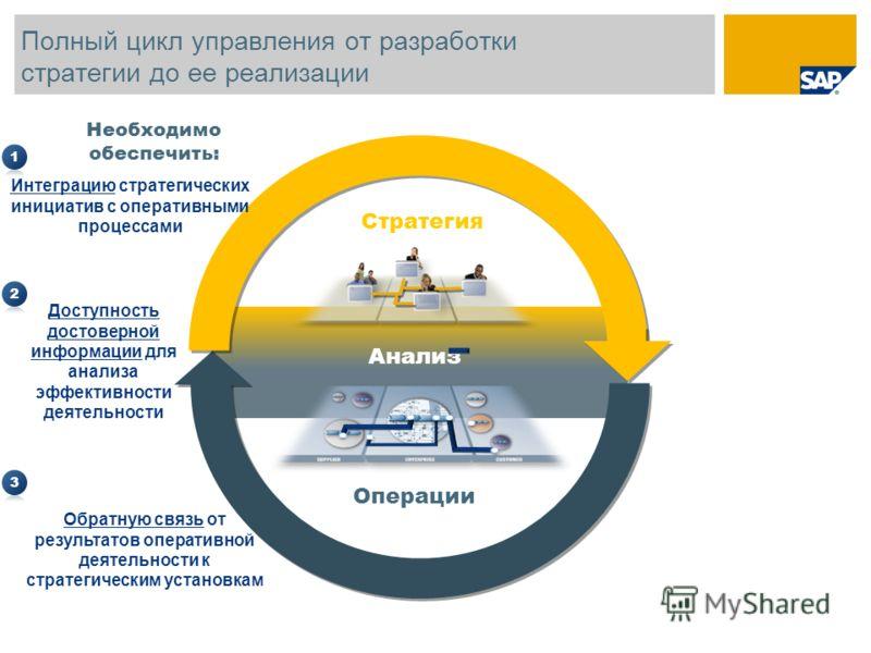 Анализ Полный цикл управления от разработки стратегии до ее реализации Операции Стратегия Необходимо обеспечить: Интеграцию стратегических инициатив с оперативными процессами Доступность достоверной информации для анализа эффективности деятельности О