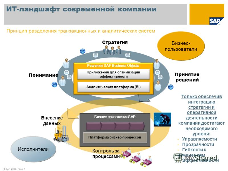© SAP 2008 / Page 7 Принцип р азделени я транзакционных и аналитических систем Стратегия Понимание Принятие решений Бизнес-приложения SAP Платформа бизнес-процессов Аналитическая платформа (BI) Приложения для оптимизации эффективности Приложения для