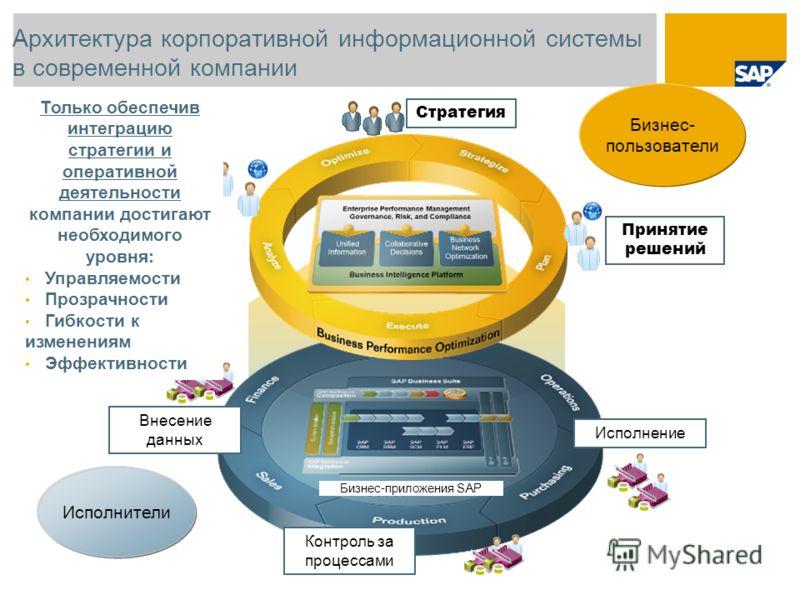 Архитектура корпоративной информационной системы в современной компании Стратегия Анализ результатов Принятие решений Бизнес-приложения SAP Бизнес- пользователи Исполнители Исполнение Контроль за процессами Внесение данных Только обеспечив интеграцию