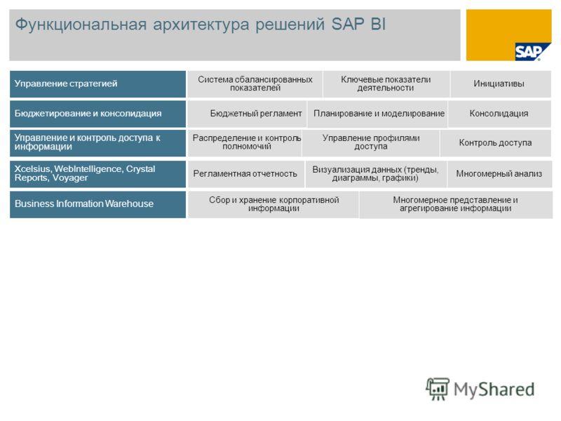 Функциональная архитектура решений SAP BI Управление стратегией Бюджетирование и консолидация Управление и контроль доступа к информации Xcelsius, WebIntelligence, Crystal Reports, Voyager Business Information Warehouse Система сбалансированных показ