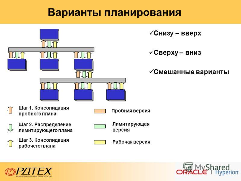 Варианты планирования Шаг 1. Консолидация пробного плана Шаг 2. Распределение лимитирующего плана Шаг 3. Консолидация рабочего плана Пробная версия Лимитирующая версия Рабочая версия Снизу – вверх Сверху – вниз Смешанные варианты