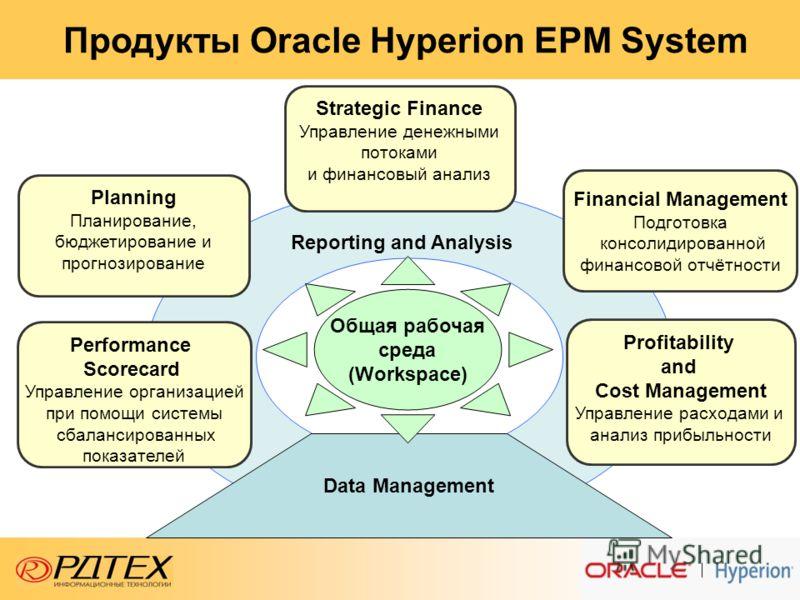 Data Management Reporting and Analysis Общая рабочая среда (Workspace) Performance Scorecard Управление организацией при помощи системы сбалансированных показателей Profitability and Cost Management Управление расходами и анализ прибыльности Planning