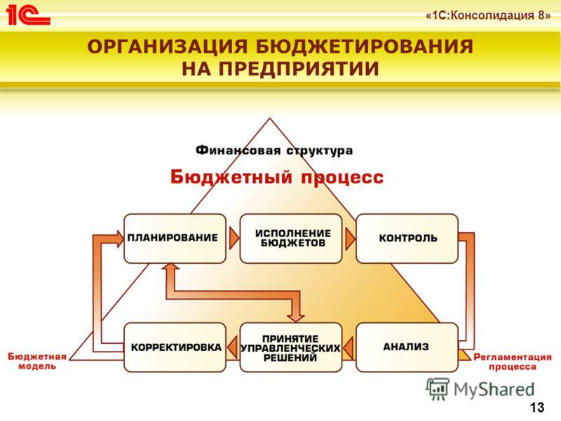 «1С:Консолидация 8» 13 ОРГАНИЗАЦИЯ БЮДЖЕТИРОВАНИЯ НА ПРЕДПРИЯТИИ