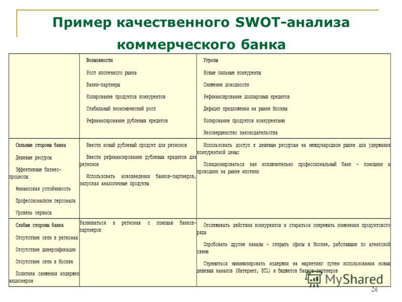26 Пример качественного SWOT-анализа коммерческого банка