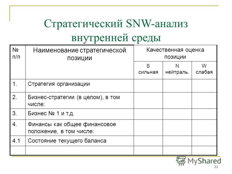 33 Стратегический SNW-анализ внутренней среды п/п Наименование стратегической позиции Качественная оценка позиции S сильная N нейтраль. W слабая 1.Стратегия организации 2.Бизнес-стратегии (в целом), в том числе: 3.Бизнес 1 и т.д. 4.Финансы как общее