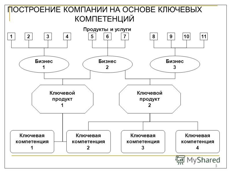 5 Ключевая компетенция 1 Ключевая компетенция 2 Ключевая компетенция 3 Ключевая компетенция 4 Ключевой продукт 1 Ключевой продукт 2 Бизнес 1 Бизнес 2 Бизнес 3 1234567891011 Продукты и услуги ПОСТРОЕНИЕ КОМПАНИИ НА ОСНОВЕ КЛЮЧЕВЫХ КОМПЕТЕНЦИЙ