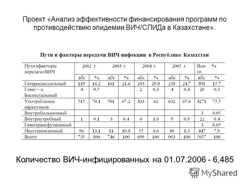 Проект «Анализ эффективности финансирования программ по противодействию эпидемии ВИЧ/СПИДа в Казахстане». Пути и факторы передачи ВИЧ-инфекции в Республике Казахстан Количество ВИЧ-инфицированных на 01.07.2006 - 6,485