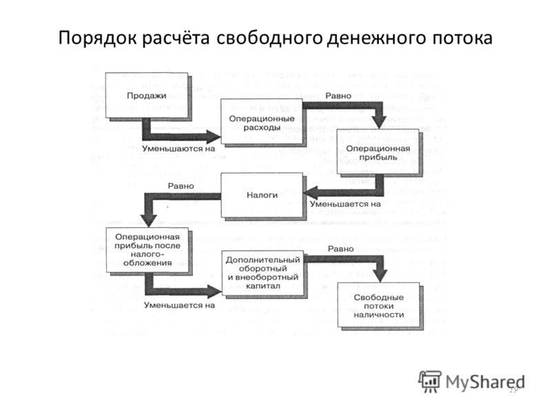 Порядок расчёта свободного денежного потока 19