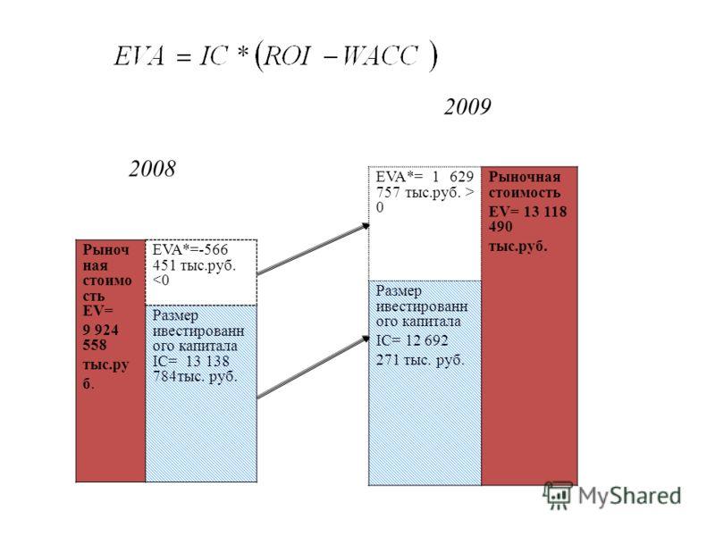 Рыноч ная стоимо сть EV= 9 924 558 тыс.ру б. EVA*=-566 451 тыс.руб.  0 Рыночная стоимость EV= 13 118 490 тыс.руб. Размер ивестированн ого капитала IC= 12 692 271 тыс. руб. 2008 2009