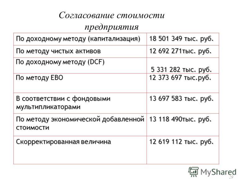 29 Согласование стоимости предприятия По доходному методу (капитализация) 18 501 349 тыс. руб. По методу чистых активов 12 692 271тыс. руб. По доходному методу (DCF) По доходному методу (DCF) 5 331 282 тыс. руб. 5 331 282 тыс. руб. По методу EBO По м