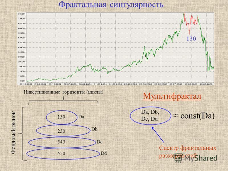 Фрактальная сингулярность 230 550 130 545 Инвестиционные горизонты (циклы) Фондовый рынок Da Db Dc Dd Mультифрактал Da, Db, Dc, Dd const(Da) Спектр фрактальных размерностей 130