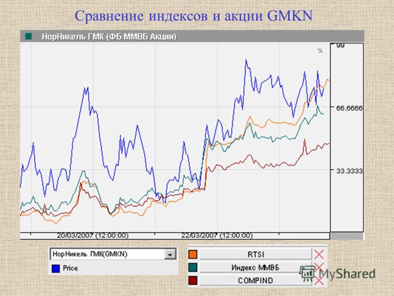Сравнение индексов и акции GMKN